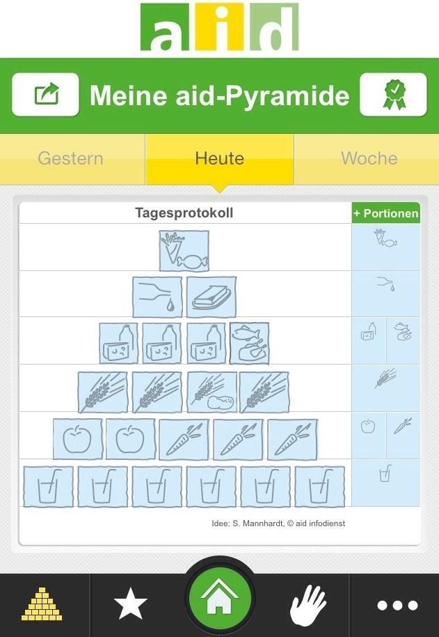 Ernährungspyramide des aid infodienstes