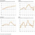 Bild für Nahrungsmittelpreise im Aufwärtstrend
