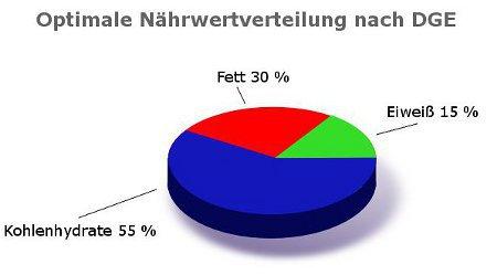 Diagrammm Nährwertrelation