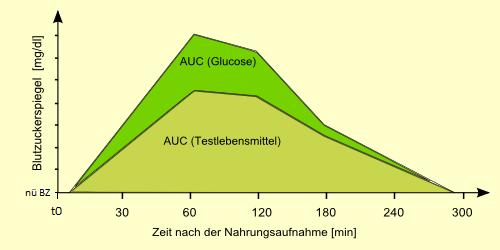 AUC Glykämischer Index