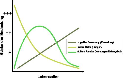 Diagramm Dreikomponeneten-Modell