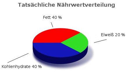 Bild Nährwertrelation der Bundesbürge