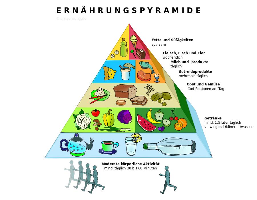 Grafik Ernährungspyramide
