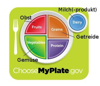 Grafik von Ernährungsteller: MyPlate